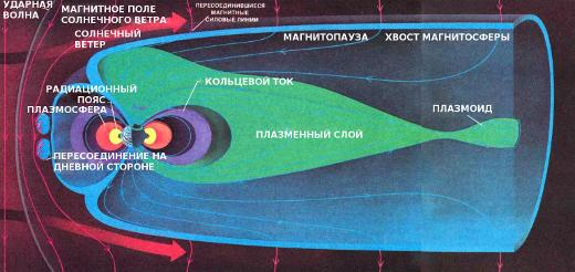 Солнечный ветер — разреженная плазма, состоящая из электронов и протонов, истекающих из Солнца, — заключает магнитное поле Земли в полость, имеющую форму кометы, которая называется магнитосферой. С освещенной стороны этот поток «поджимает» магнитосферу к Земле до расстояния 10 земных радиусов. На ночной стороне солнечный ветер «вытягивает» земное магнитное поле в длинный магнитосферный хвост, который простирается на расстояние по крайней мере 1000 земных радиусов. Граница магнитосферы называется магнитопаузой. Солнечный ветер содержит магнитное поле (красные линии). Когда это поле направлено к югу, как показано здесь, оно может эффективно ««пересоединяться» с магнитным полем Земли (синие линии). Магнитные силовые линии в северной доле магнитосферного хвоста направлены к Земле, а в южной — от Земли. При пересоединении силовых линий в магнитосферном хвосте могут обарзовываться сгустки горячей плазмы, называемые плазмоидами, которые выбрасываются из хвоста назад