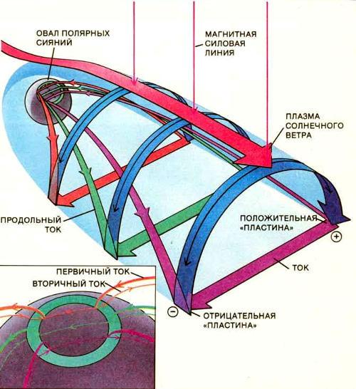 Когда плазма солнечного ветра пересекает силовые линии на магнитопаузе, протоны отклоняются к утренней стороне магнитосферного хвоста, а электроны — к вечерней. Между этими двумя областями течет ток, причем большая его часть течет поперек магнитосферного хвоста, а другая — вдоль силовых линий к авроральному овалу в ионосфере и от него. Этот продольный ток переносится электронами, которые возбуждают авроральные эмиссии. Параллельно этим первичным токам текут вторичные (см. вставку внизу слева).