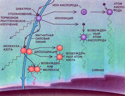 Атомы и молекулы в нижней ионосфере излучают свет, когда испытывают соударения с электронами, ускоренными в авроральной структуре потенциала. Электроны, замедляющиеся при этих столкновениях, испускают «тормозное» рентгеновское излучение. При столкновении электронов с молекулами они распадаются на возбужденные атомы, которые при переходе на более низкое энергетическое состояние испускают излучение. Электроны, выбитые при столкновениях, сталкиваются с атомами и возбуждают их; такие возбужденные атомы также излучают. Кроме того, эти электроны ионизуют атомы, которые испускают излучение при рекомбинации со свободными электронами