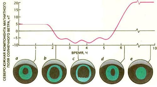 Когда вектор магнитного поля солнечного ветра направлен к северу, авроральный овал невелик и почти весь заполнен слабым свечением (а). Когда поле поворачивается на юг, яркость овала возрастает и он быстро расширяется. Слабое свечение исчезает всюду, кроме узкого кольца внутри овала (b). Примерно через час начинается суббуря и яркие полосы смещаются к полюсу. Суббуря достигает пика через один-два часа после своего начала (с). После того как вектор магнитного поля солнечного ветра снова поворачивается к северу, сияние тускнеет, а в полярной шапке появляются полосы, вытянутые в направлении полдень-полночь (d). Когда поле солнечного ветра в течение многих часов имеет большую величину и направлено на север, овал может исчезнуть, и над всей полярной областью будет наблюдаться слабое свечение (е)
