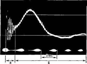 Осциллограмма атмосферика: а — высокочастотная часть; б — хвост