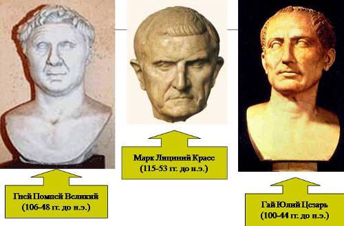Первый триумвират в Риме