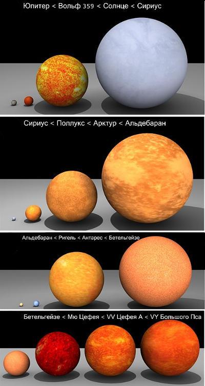 Соотношение размеров некоторых звёзд и планет Солнечной системы