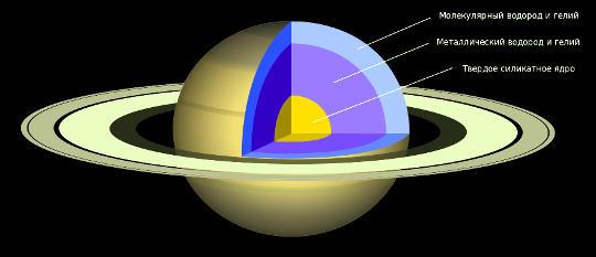 По современным представлениям, вся планета находится в газожидком состоянии, исключая  небольшую центральную область