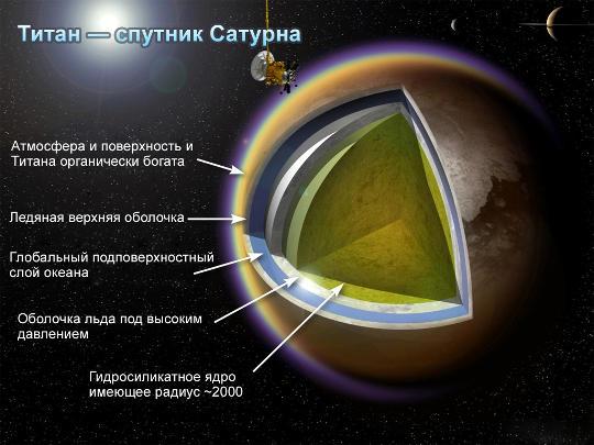Возможно, что на Титане существует жизнь