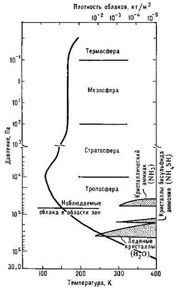 Модель структуры атмосферы и облаков Юпитера