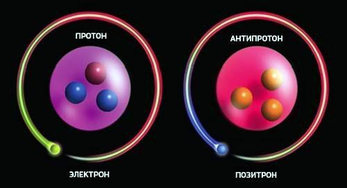 Атомы водорода и антиводорода