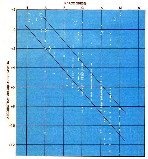 Диаграмма Герцшпрунга–Рассела была построена Эйнаром Герцшпрунгом и Расселом независимо друг от друга в период между 1908 и 1913 гг. На диаграмме логарифм светимости, или абсолютная звездная величина (вертикальная ось), представлена в виде зависимости между спектральным классом (горизонтальная ось) звезд, который обычно лежит в пределах от синего (О) до красного (М). Большинство звезд располагается на так называемой главной последовательности, простирающейся по диагонали от верхней левой части к нижней правой. Красные гиганты находятся в верхней правой части, а белые карлики — в нижней левой. Большинство астрофизиков ХХ в. пытались дать теоретическую интерпретацию диаграммы. Изображенная здесь диаграмма, построенная Расселом, впервые была опубликована в 1914 г. в журнале «Рорulаr Аstrоnоmу». Кружки соответствуют различным доверительным уровням для звездных параллаксов