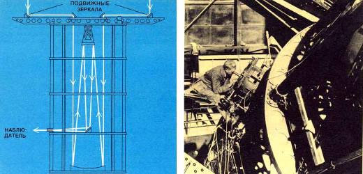 Интерферометр Майкельсона был установлен в 1920г.на100-дюймовом телескопе обсерватории Маунт-Вилсон. Свет от звезды отражается от двух подвижных зеркал, расположенных на каждом конце фермы длиной 6 м. Два луча света сходятся в фокусе телескопа, где они интерферируют. Перемещая зеркала, можно добиваться исчезновения интерференционных полос. Расстояние между зеркалами в этой точке является мерой углового размера звезд. С помощью этого метода разрешающая способность телескопа становится такой же, как и у телескопа с диаметром зеркала 6 м. Инструмент был собран под руководством Майкельсона, а в конце 1920 г. Фрэнсиз Г. Пиз (запечатлен на снимке) впервые определил угловой размер звезды Бетельгейзе